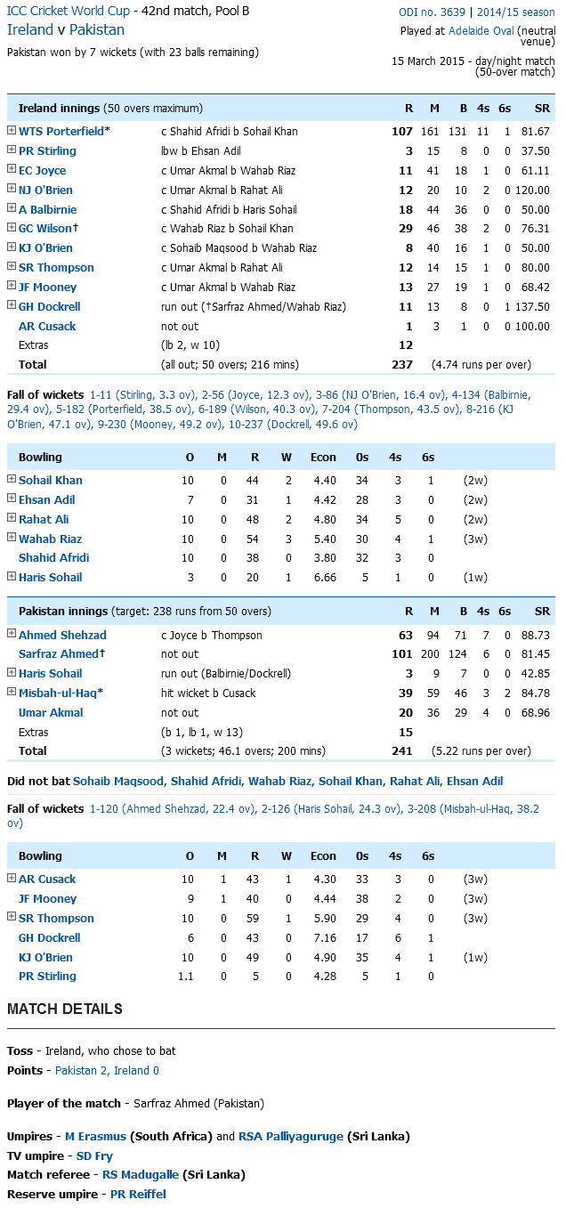 Pakistan Vs Ireland Score Card